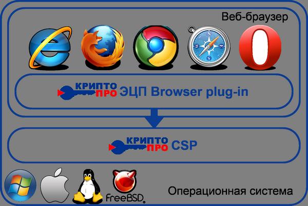 c42ccdc01de КриптоПро ЭЦП Browser plug-in легко встраивается и применим в любом из  современных браузеров с поддержкой сценариев JavaScript