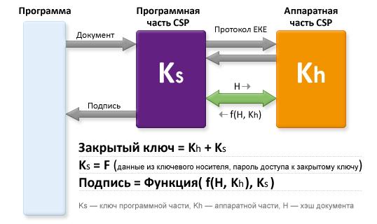 Архитектура Функционального