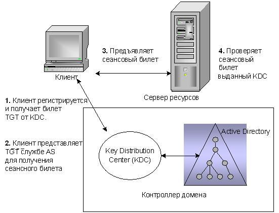 по протоколу Kerberos